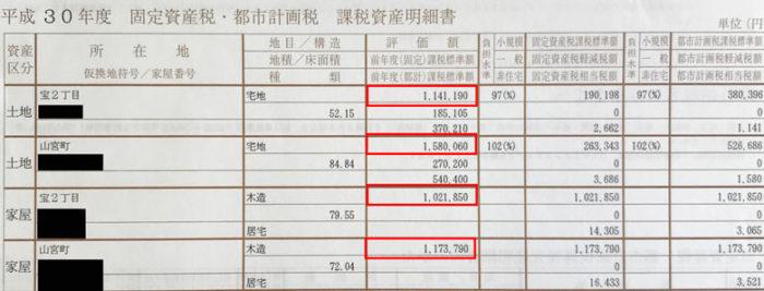 固定資産税評価額