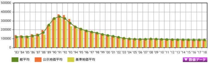 静岡県の土地価格の推移