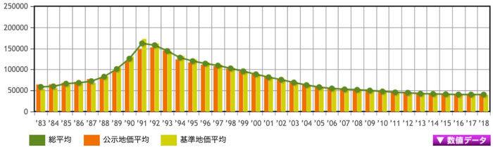 栃木県の不動産価格