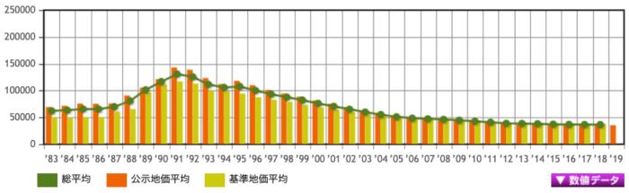 茨城県の地価推移