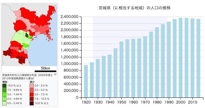 宮城県の人口動態