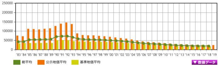 秋田県の地価の傾向