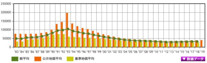 福島県の土地価格の推移