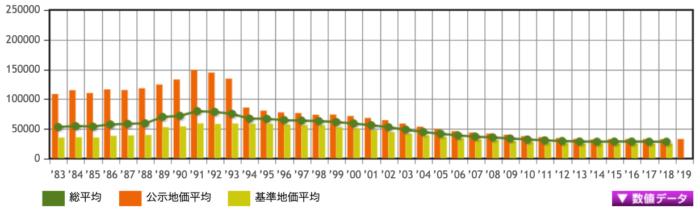 山形県の地価